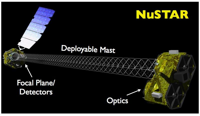 nustar (1)