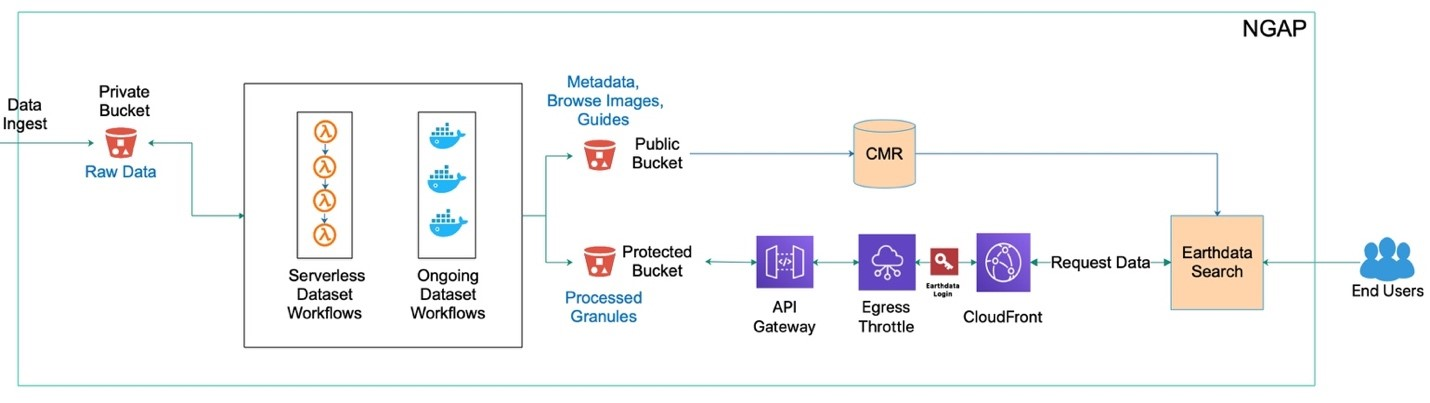 A simplified GHRC data publication architecture in the NASA-compliant cloud platform.